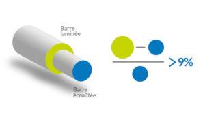 Uranie International - Ecroûtage des barres chromées
