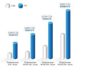 resistance to corrosion thalachrome